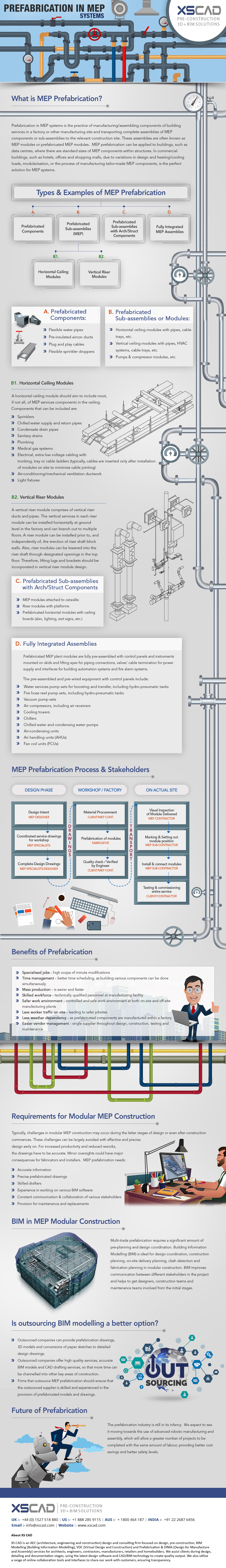 Prefabrication in MEP systems
