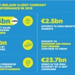 Enterprise Ireland exports pass €20Bn